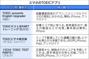 TOEIC アプリ