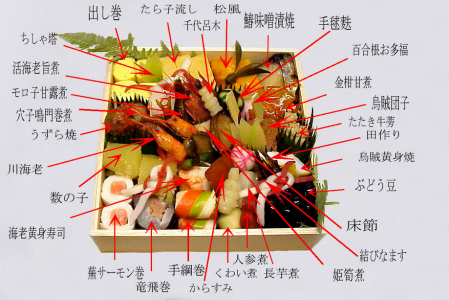 おせち料理の意味と種類を解説!縁起物を美味しくいただきましょう
